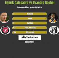 Henrik Dalsgaard vs Evandro Goebel h2h player stats