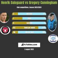 Henrik Dalsgaard vs Gregory Cunningham h2h player stats