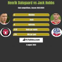 Henrik Dalsgaard vs Jack Hobbs h2h player stats