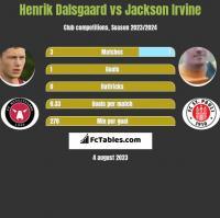 Henrik Dalsgaard vs Jackson Irvine h2h player stats