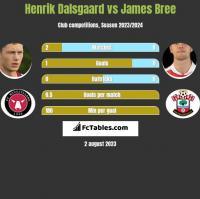 Henrik Dalsgaard vs James Bree h2h player stats
