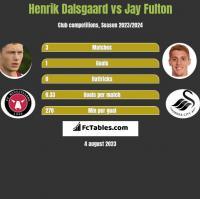 Henrik Dalsgaard vs Jay Fulton h2h player stats