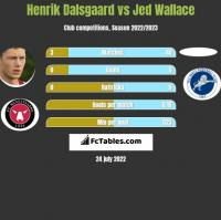 Henrik Dalsgaard vs Jed Wallace h2h player stats