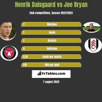 Henrik Dalsgaard vs Joe Bryan h2h player stats