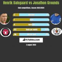 Henrik Dalsgaard vs Jonathon Grounds h2h player stats