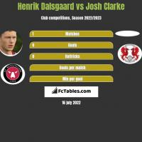 Henrik Dalsgaard vs Josh Clarke h2h player stats