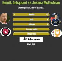 Henrik Dalsgaard vs Joshua McEachran h2h player stats