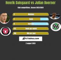 Henrik Dalsgaard vs Julian Boerner h2h player stats