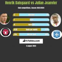 Henrik Dalsgaard vs Julian Jeanvier h2h player stats