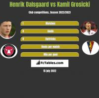 Henrik Dalsgaard vs Kamil Grosicki h2h player stats