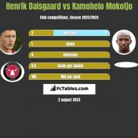 Henrik Dalsgaard vs Kamohelo Mokotjo h2h player stats