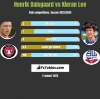 Henrik Dalsgaard vs Kieran Lee h2h player stats