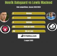 Henrik Dalsgaard vs Lewis Macleod h2h player stats