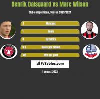 Henrik Dalsgaard vs Marc Wilson h2h player stats