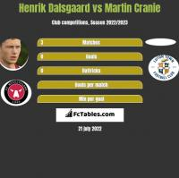 Henrik Dalsgaard vs Martin Cranie h2h player stats