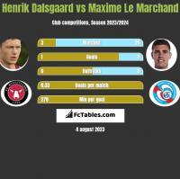 Henrik Dalsgaard vs Maxime Le Marchand h2h player stats