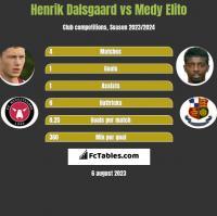 Henrik Dalsgaard vs Medy Elito h2h player stats