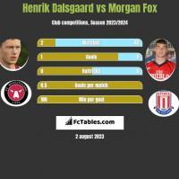 Henrik Dalsgaard vs Morgan Fox h2h player stats