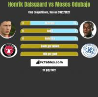 Henrik Dalsgaard vs Moses Odubajo h2h player stats