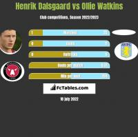 Henrik Dalsgaard vs Ollie Watkins h2h player stats