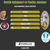 Henrik Dalsgaard vs Pontus Jansson h2h player stats