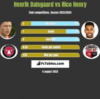 Henrik Dalsgaard vs Rico Henry h2h player stats