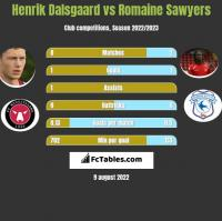Henrik Dalsgaard vs Romaine Sawyers h2h player stats