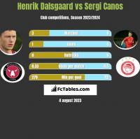 Henrik Dalsgaard vs Sergi Canos h2h player stats