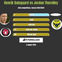 Henrik Dalsgaard vs Jordan Thorniley h2h player stats
