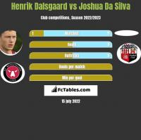 Henrik Dalsgaard vs Joshua Da Silva h2h player stats