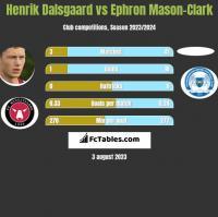 Henrik Dalsgaard vs Ephron Mason-Clark h2h player stats