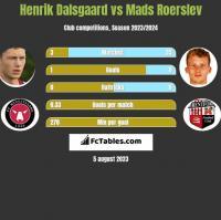 Henrik Dalsgaard vs Mads Roerslev h2h player stats