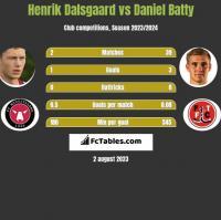 Henrik Dalsgaard vs Daniel Batty h2h player stats