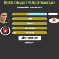 Henrik Dalsgaard vs Harry Brockbank h2h player stats