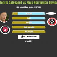 Henrik Dalsgaard vs Rhys Norrington-Davies h2h player stats