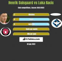 Henrik Dalsgaard vs Luka Racic h2h player stats