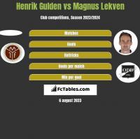 Henrik Gulden vs Magnus Lekven h2h player stats