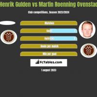 Henrik Gulden vs Martin Roenning Ovenstad h2h player stats