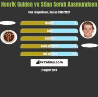 Henrik Gulden vs Stian Semb Aasmundsen h2h player stats
