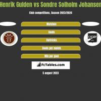 Henrik Gulden vs Sondre Solholm Johansen h2h player stats
