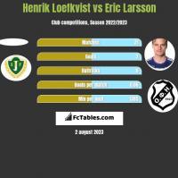 Henrik Loefkvist vs Eric Larsson h2h player stats