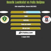 Henrik Loefkvist vs Felix Beijmo h2h player stats