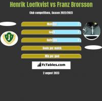 Henrik Loefkvist vs Franz Brorsson h2h player stats