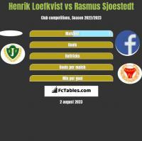 Henrik Loefkvist vs Rasmus Sjoestedt h2h player stats