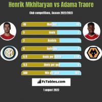 Henrik Mkhitaryan vs Adama Traore h2h player stats