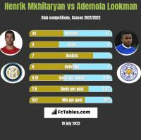 Henrik Mkhitaryan vs Ademola Lookman h2h player stats