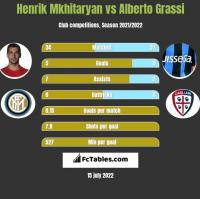 Henrik Mkhitaryan vs Alberto Grassi h2h player stats