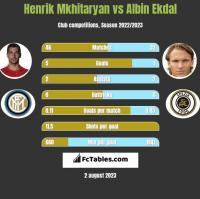 Henrik Mkhitaryan vs Albin Ekdal h2h player stats