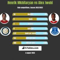Henrich Mchitarjan vs Alex Iwobi h2h player stats