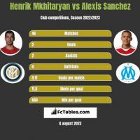 Henrik Mkhitaryan vs Alexis Sanchez h2h player stats